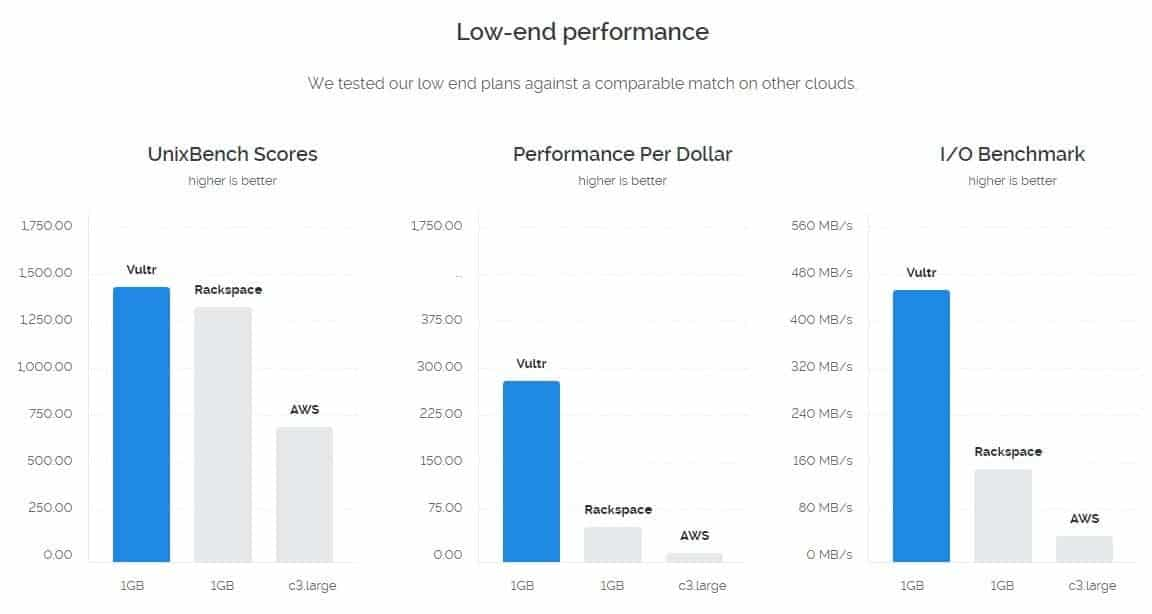 Vultr Low End Benchmark